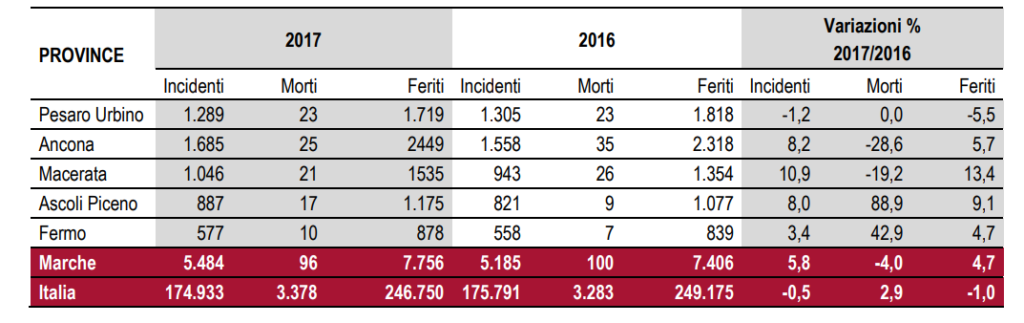 istat marche incidenti stradali