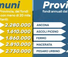 provincia ascoli legge di bilancio 2019