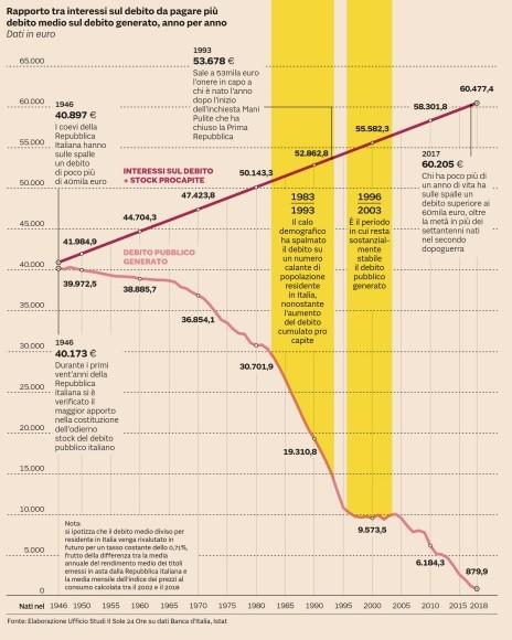 rapporto debito pubblico