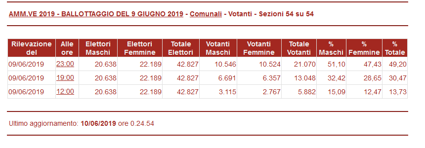 Ballottaggio Ascoli 2019