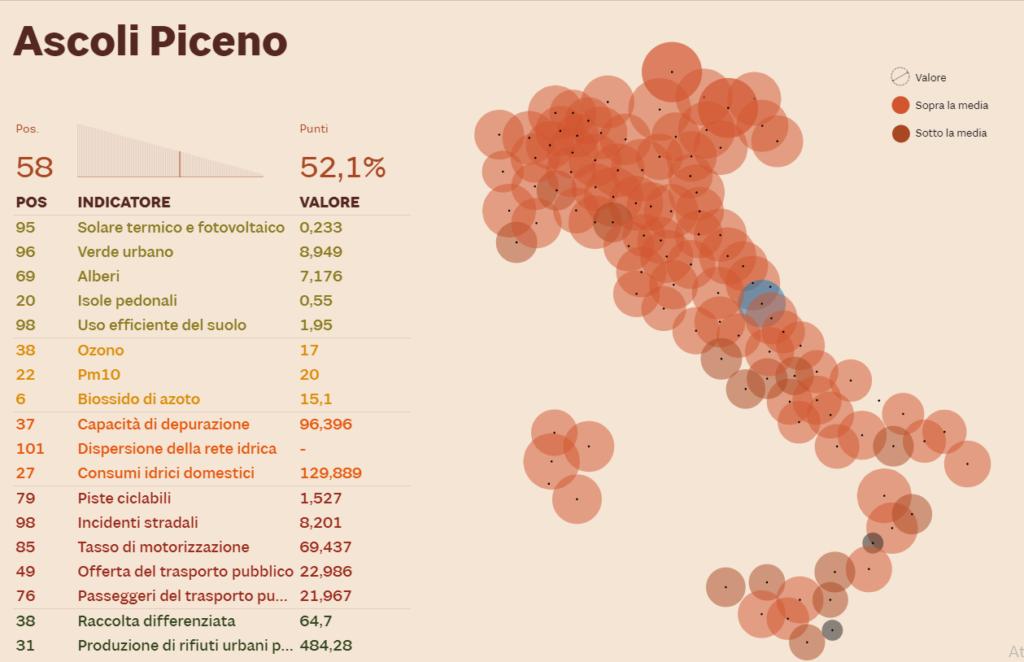 Ecosistema urbano 2019 ascoli piceno