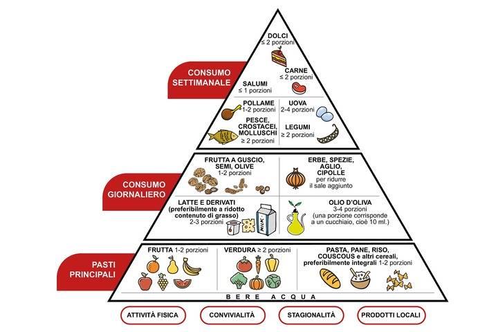 Dieta Mediterranea (Schema Fondazione Veronesi)